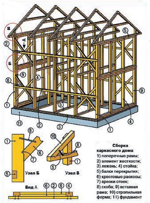 Инструкция по строительству дома своими руками